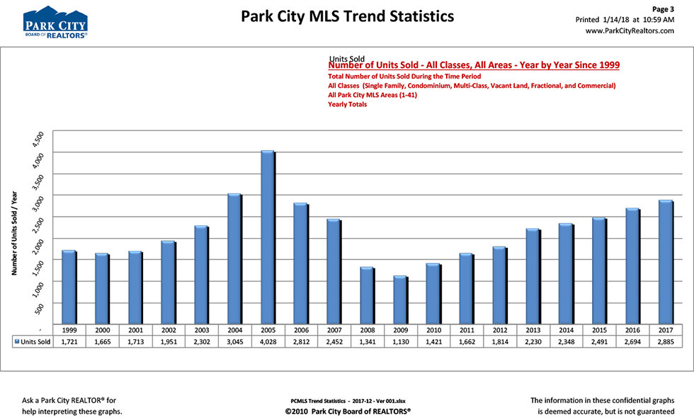 Park City Real Estate Statistics - End of Year Report for 2017