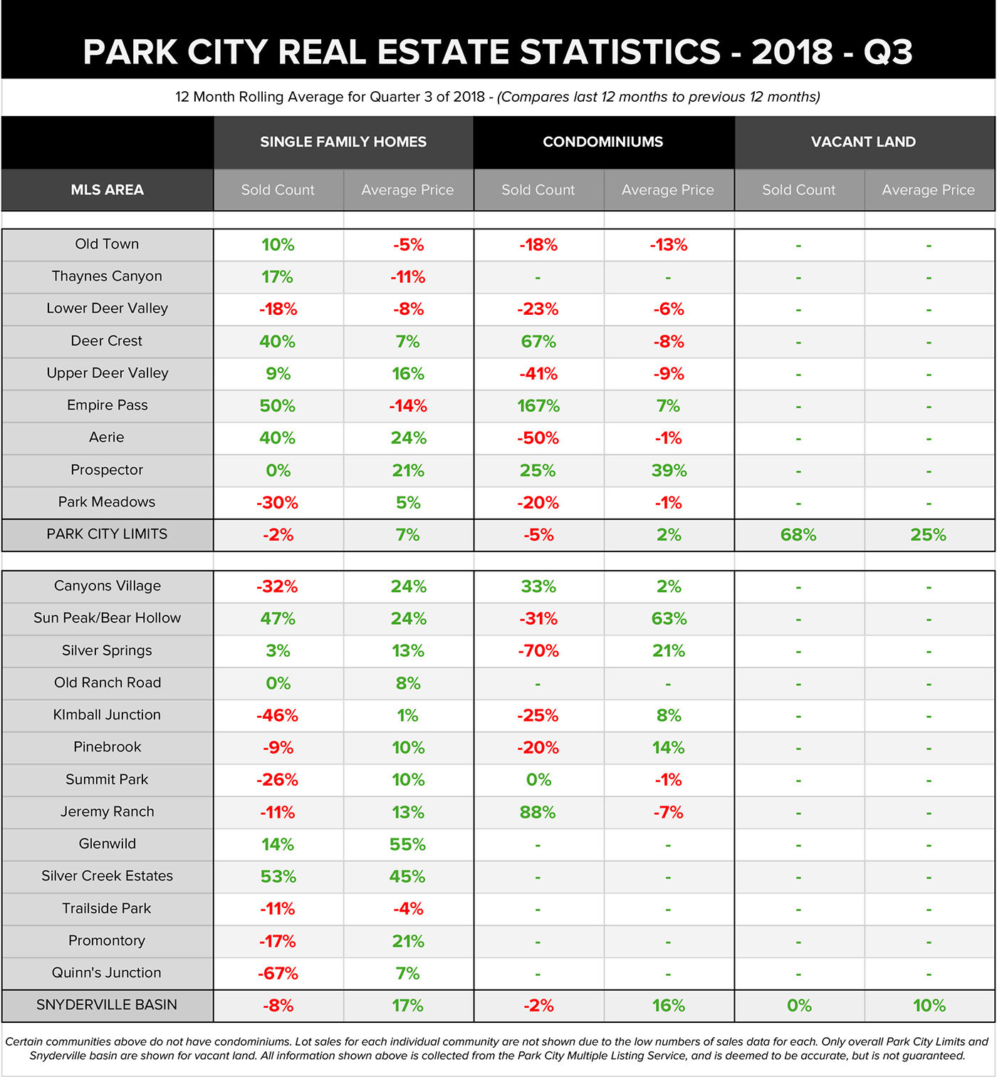 park city real estate statistics for Q3 2018