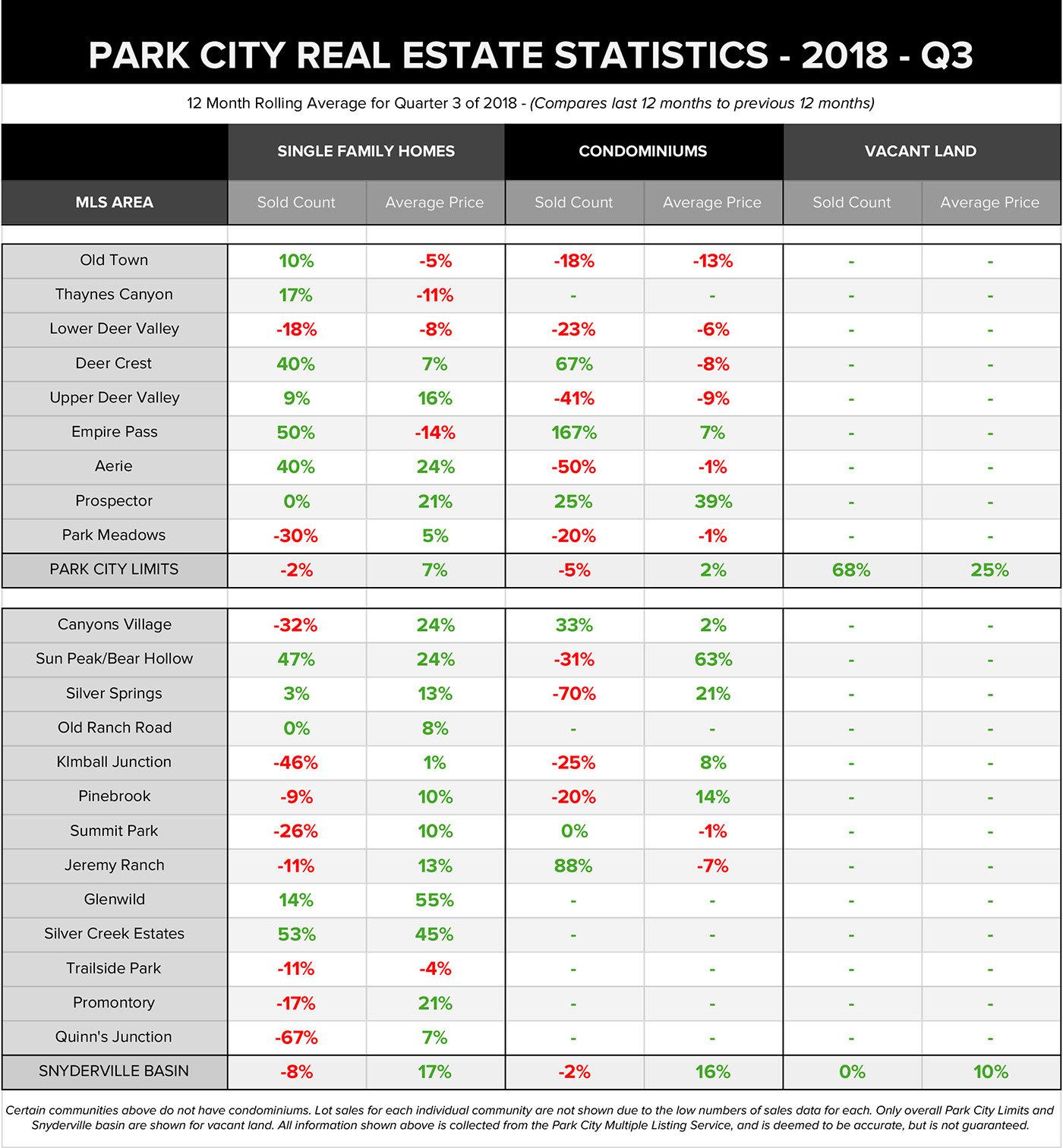 Park City Real Estate Statistics