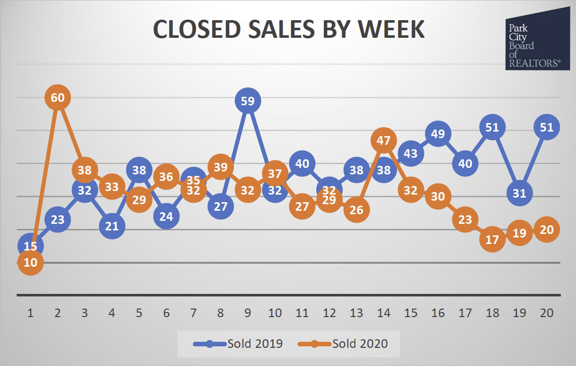 closed sales in 2020 in park city utah real estate