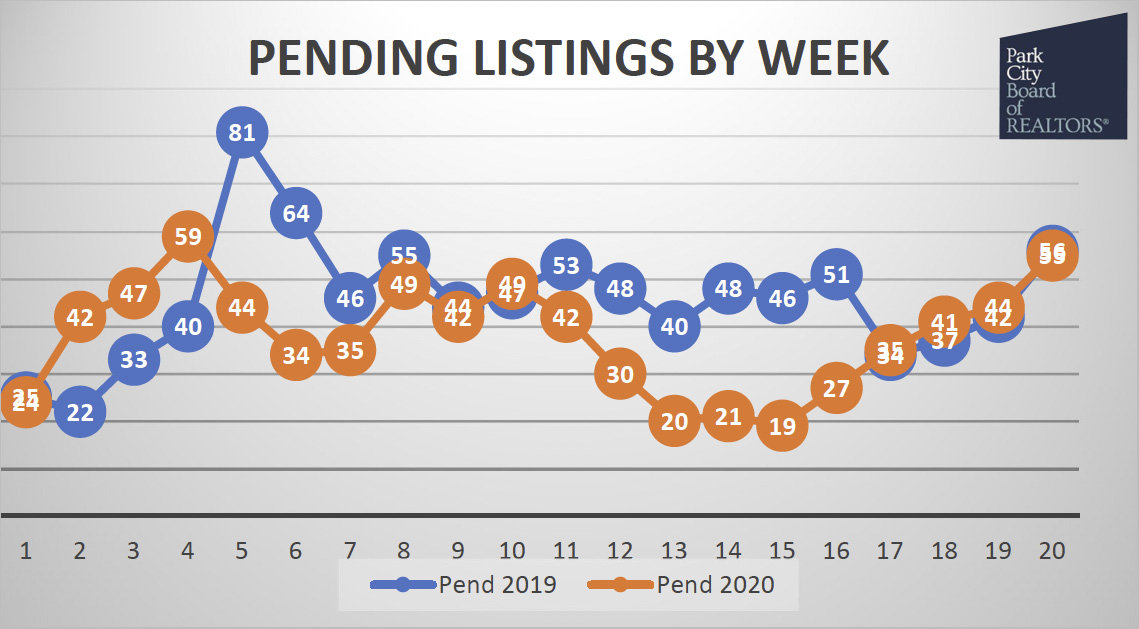 new pending real estate sales in park city utah