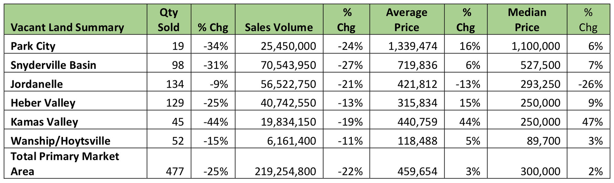 Park City Statistics Update for Land at year end of 2019