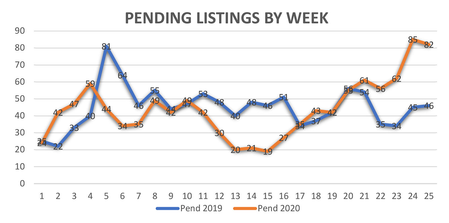 Pending Listings By Week In Park City Utah