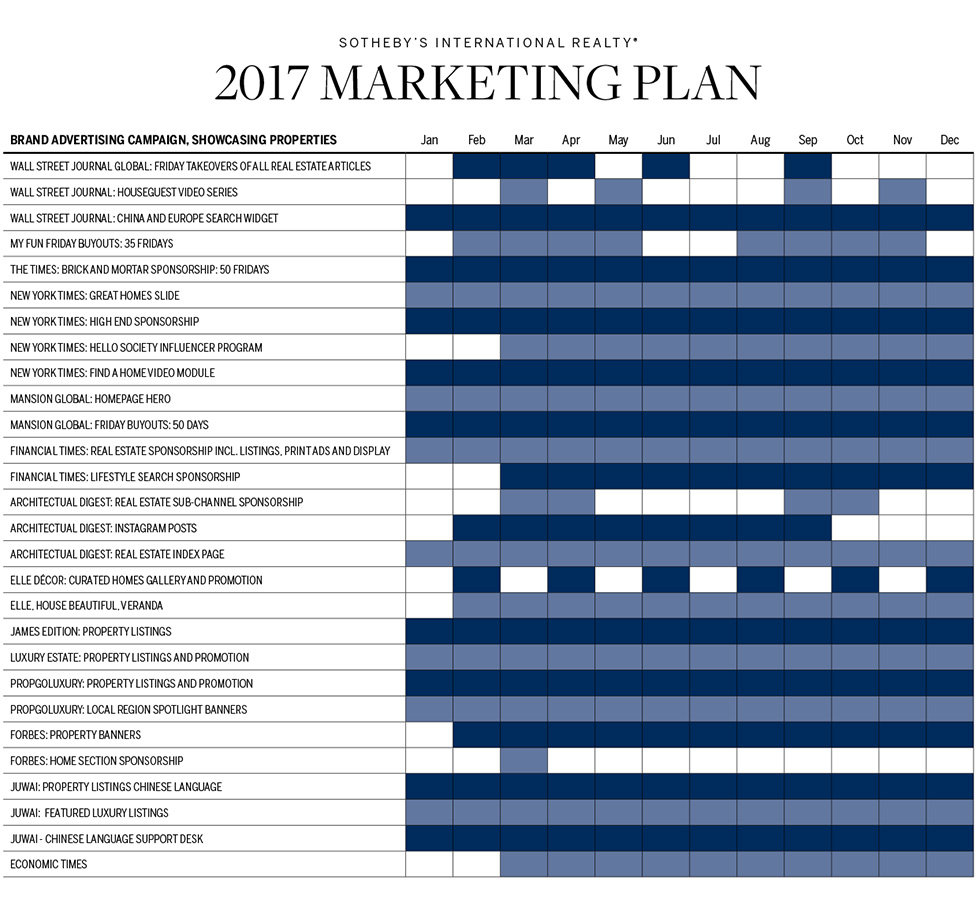 Sothebys marketing plan 2017