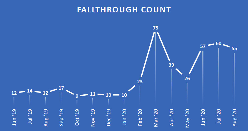 fallthrough chart of real estate new sales in park city utah august 2020