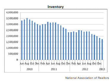 national-real-estate-inventory-chart_377