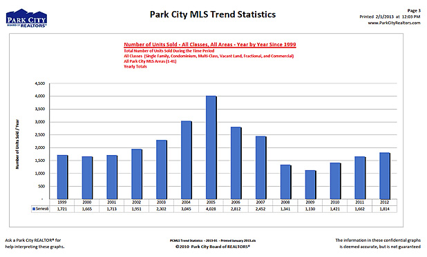 park-city-mls-trend-statistics-units-sold-2012_618